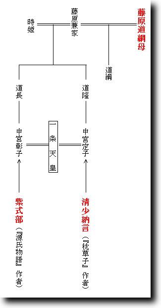 紫式部 清少納言 系図